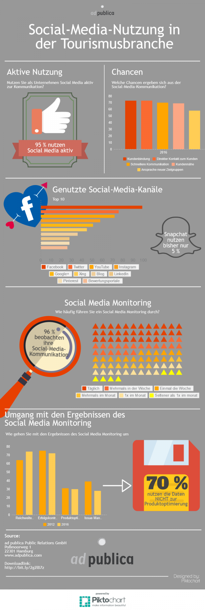 social-media-verhalten-in-der-tourismusbranche-infografik-2016